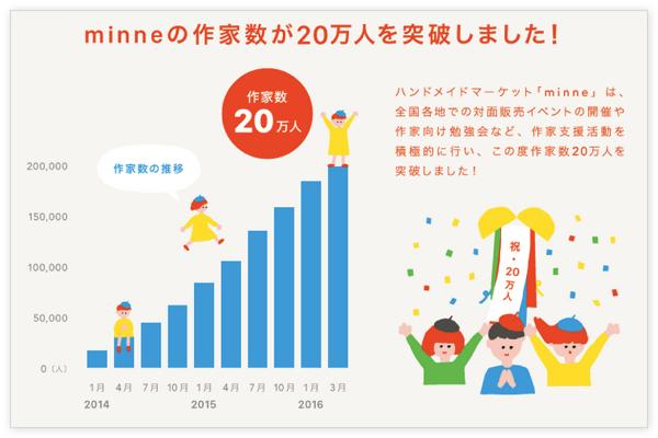 minne_20160307_01
