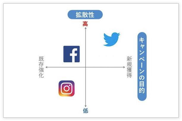 facebook%e3%83%bbinstagram%e3%83%bbtwitter%e3%80%82%e7%9b%ae%e7%9a%84%e3%81%ab%e5%bf%9c%e3%81%97%e3%82%99%e3%81%9fsns%e3%82%ad%e3%83%a3%e3%83%b3%e3%83%98%e3%82%9a%e3%83%bc%e3%83%b3%e6%99%82%e3%81%ae